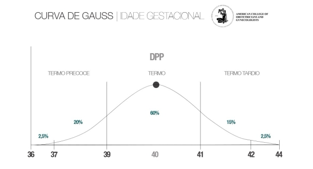 Gráfico_GAUSS_DPP